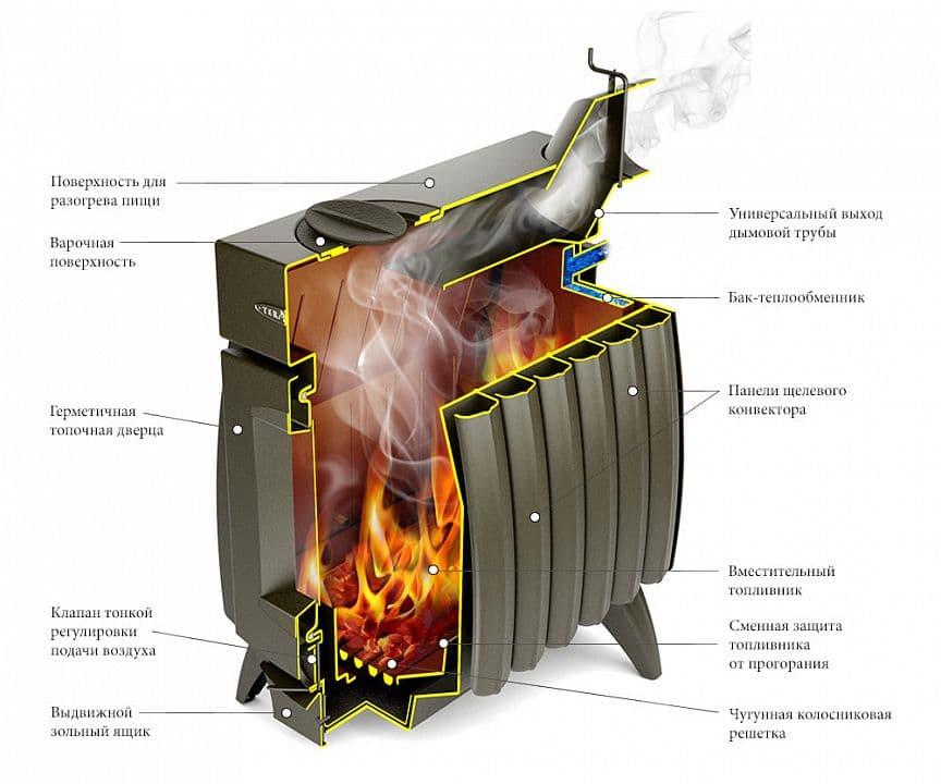 Дровяная отопительно-варочная печь «TMF Огонь-батарея 5» антрацит-серый металлик