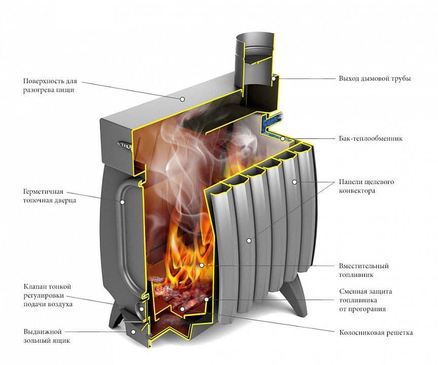 Дровяная отопительная печь «TMF Огонь-батарея 7 Лайт» антрацит