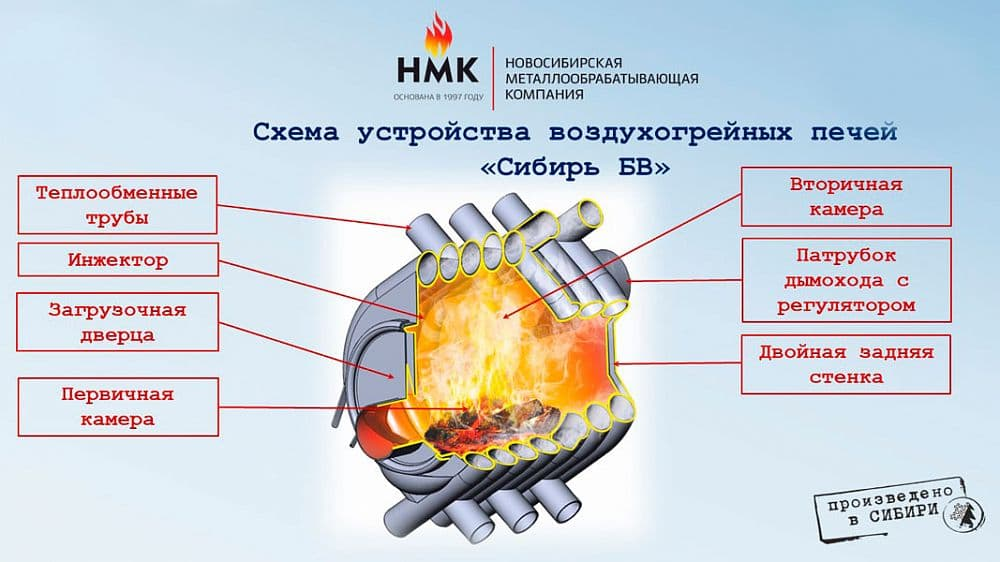 Печь воздухогрейная «Сибирь» БВ-180