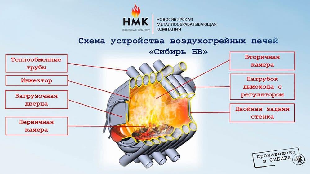 Печь отопительная «Сибирь» БВ-480 (Булерьян)