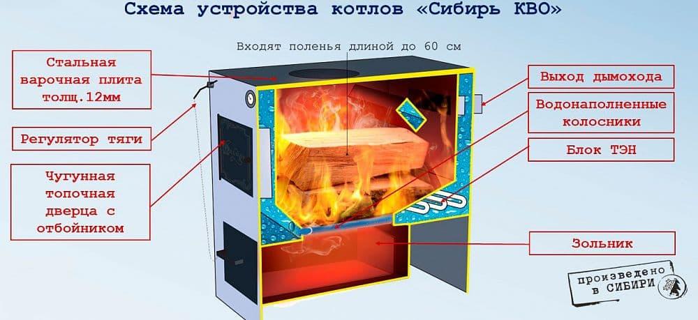 Котел отопительный твердотопливный «Сибирь» КВО 10 кВт, универсальный