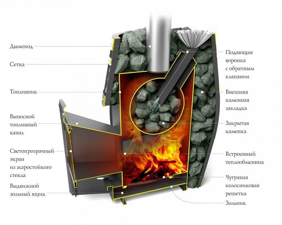 Банная печь-сетка «ТМF Саяны XXL 2015 Carbon витра»