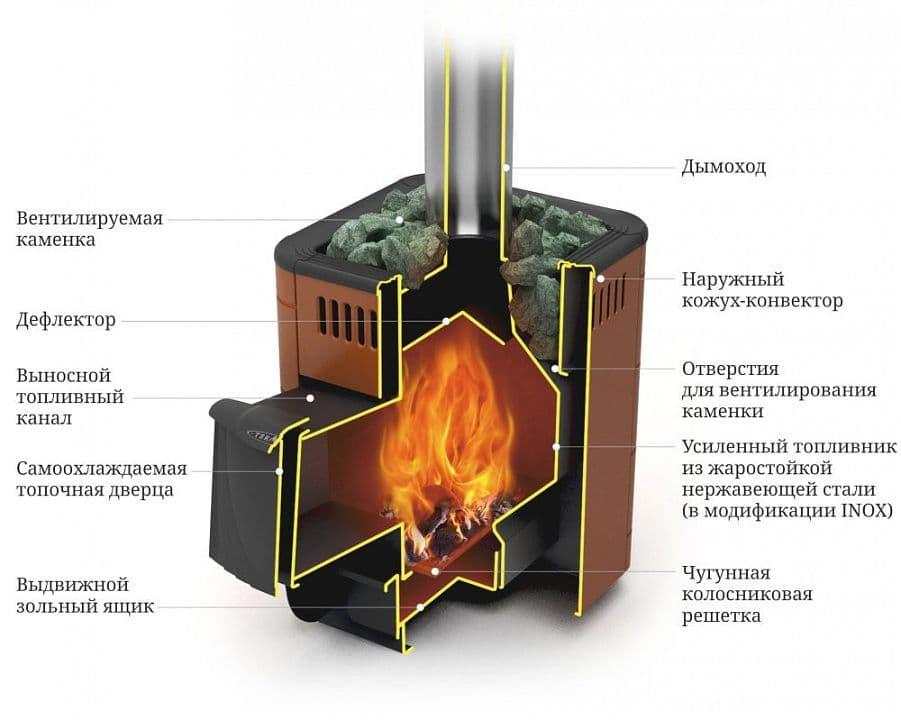 Банная печь «ТМF Оса Inox» антрацит, вставки из нерж. стали