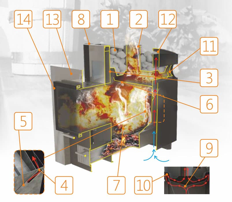 Банная печь «Конвектика 16 Плазма» антрацит