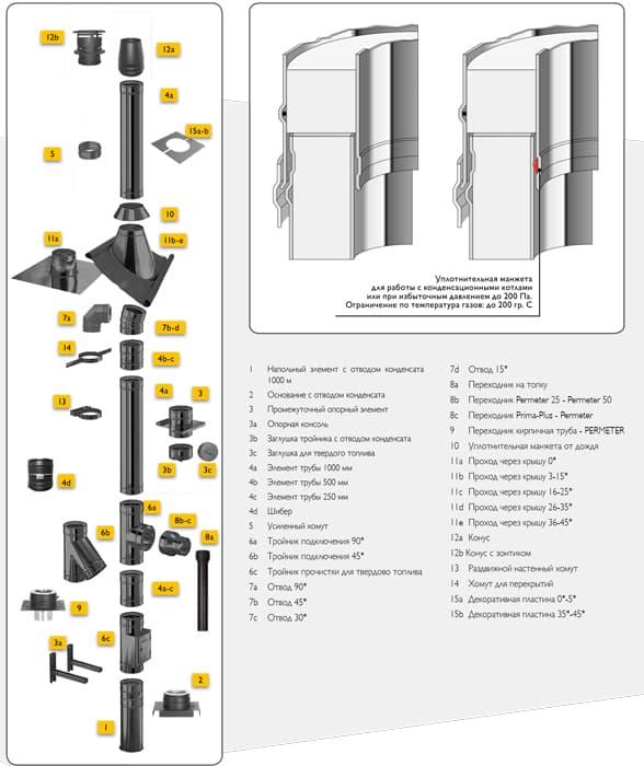 Элемент трубы дымохода Schiedel Permeter L=500мм, d150, черный