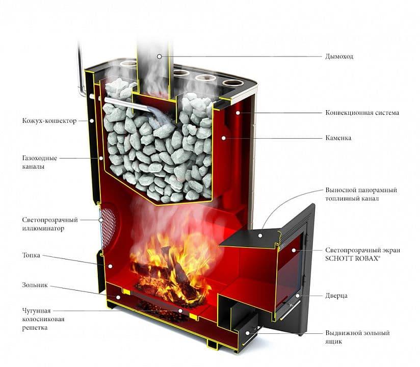 Банная печь бизнес-класса «ТМF Гекла Inox» антрацит