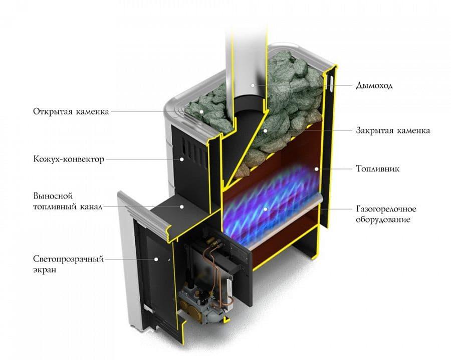 Банная печь газовая «TMF Уренгой-2 Inox» терракота