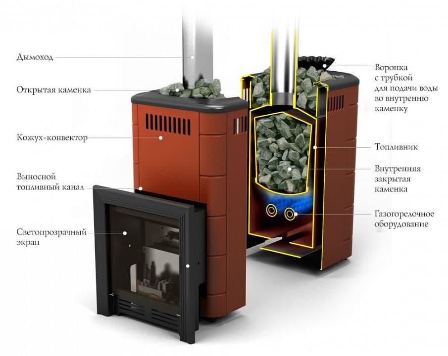 Банная печь газовая «TMF Таймыр Мини 2017 Inox» антрацит, с теплообменником