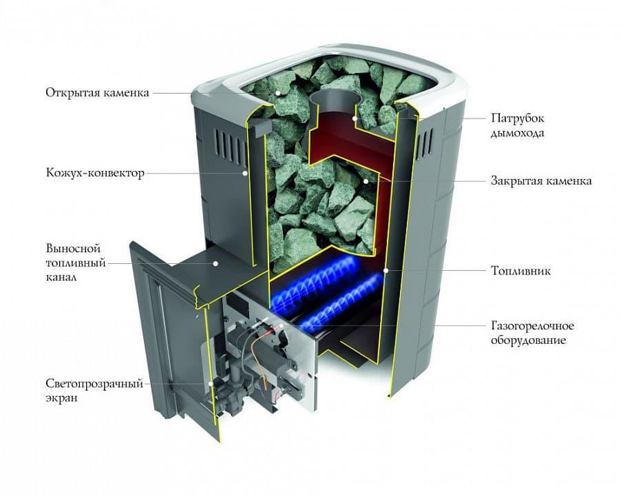 Банная печь газовая «TMF Уренгой 2018 Inox» терракота
