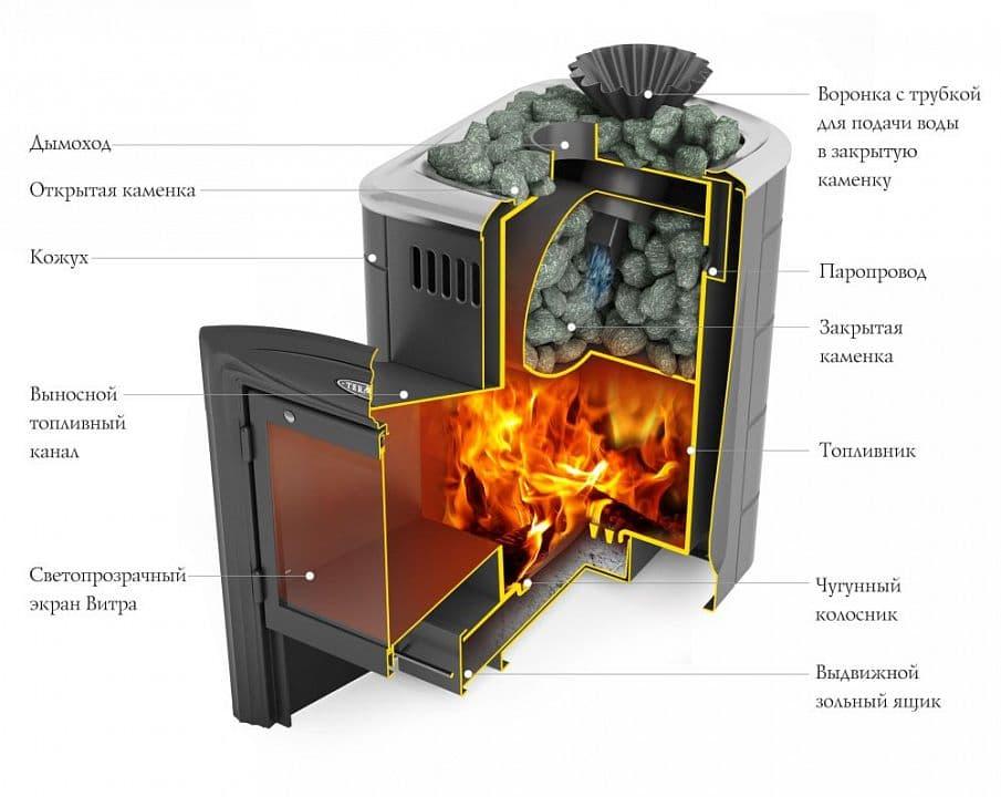 Банная печь «ТМF Гейзер Мини 2016 Carbon витра» антрацит