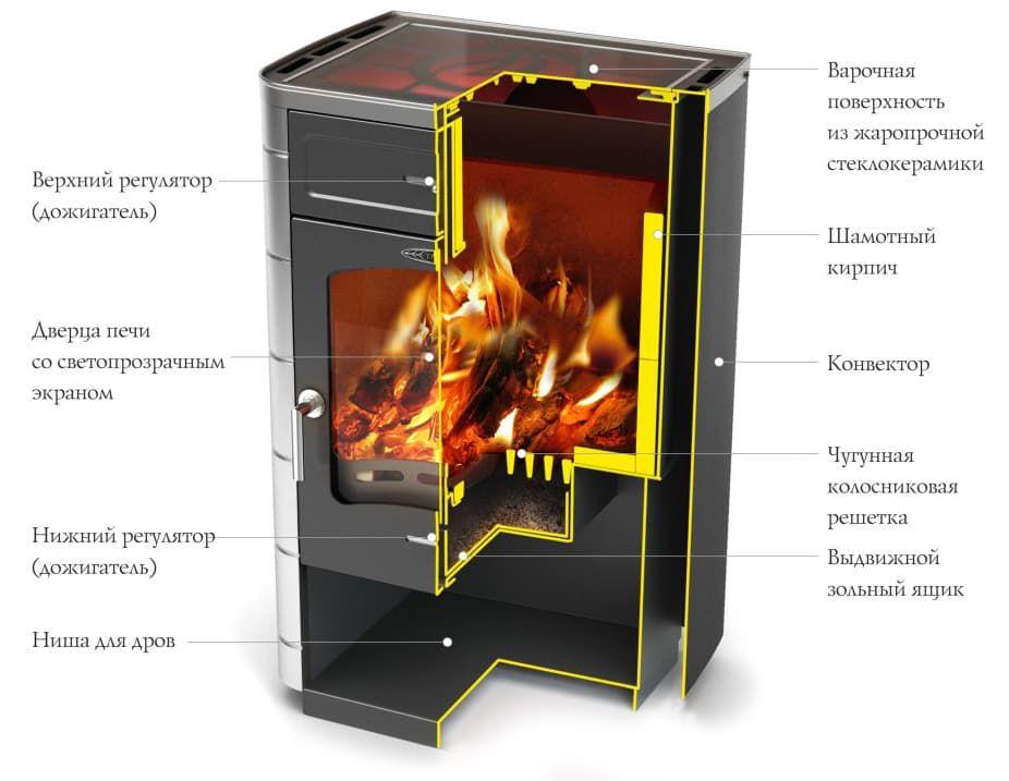 Печь-камин «TMF Яуза-2» стеклокерамическая варочная плита