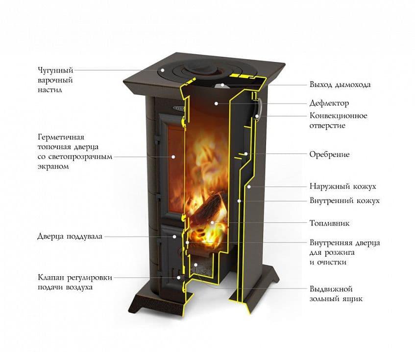 Дровяная отопительно-варочная печь-камин «TMF Статика Тетра»
