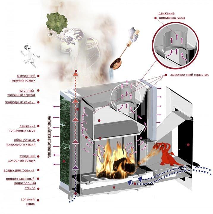 Банная печь ВВД «Калита» в талькохлорите с открытой каменкой