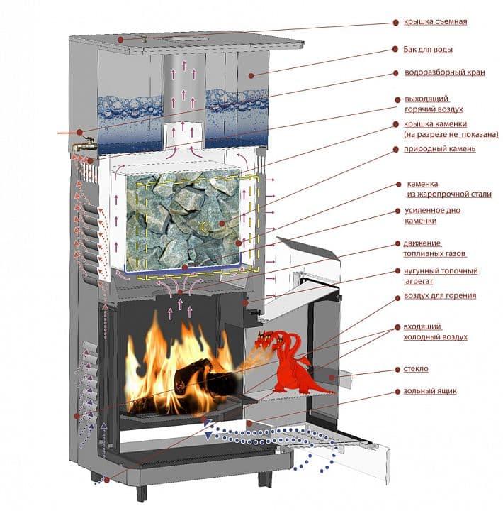 Банная печь ВВД «Сударушка М» каменка жаро-коррозионност. сталь