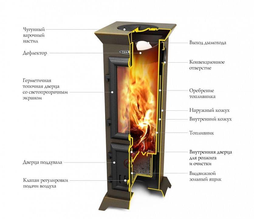 Дровяная варочная печь-камин «TMF Статика Тетра Мини»