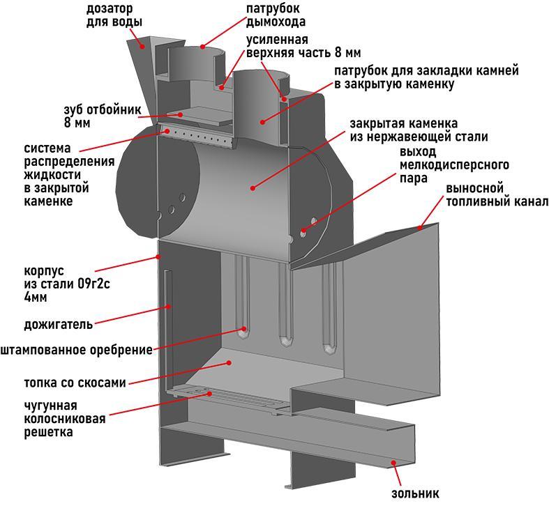 Банная печь ПЕГАС 26 панорама конвекция