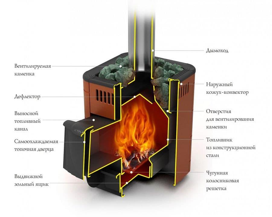 Банная печь «TМF Оса Carbon» антрацит, вставки из нерж. стали