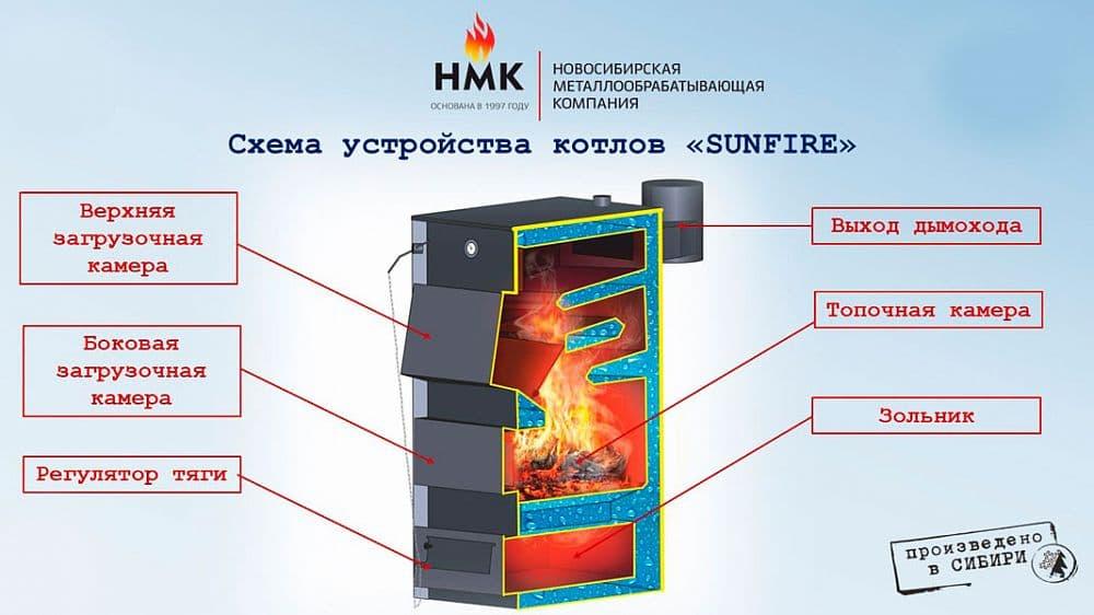 Котел твердотопливный отопительный «Сибирь Sunfire» КВО 45 кВт