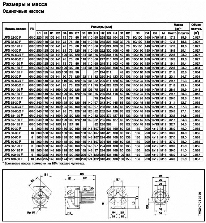Насос Grundfos UPS серии 100 25-60 с гайками 1х230В, L=180 мм
