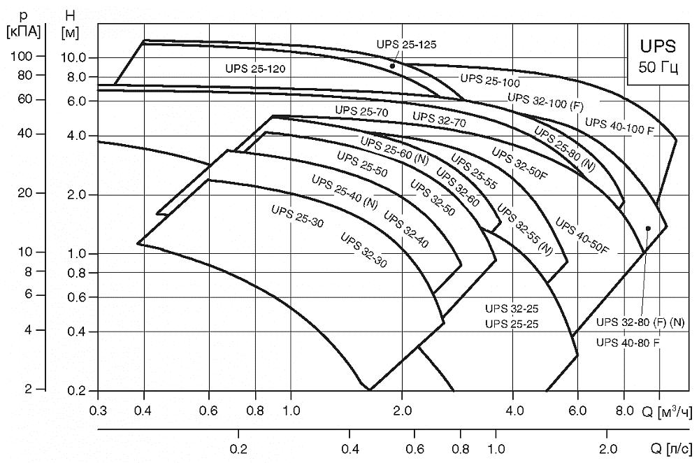 Насос Grundfos UPS серии 100 32-40 с гайками 1х230В, L=180 мм