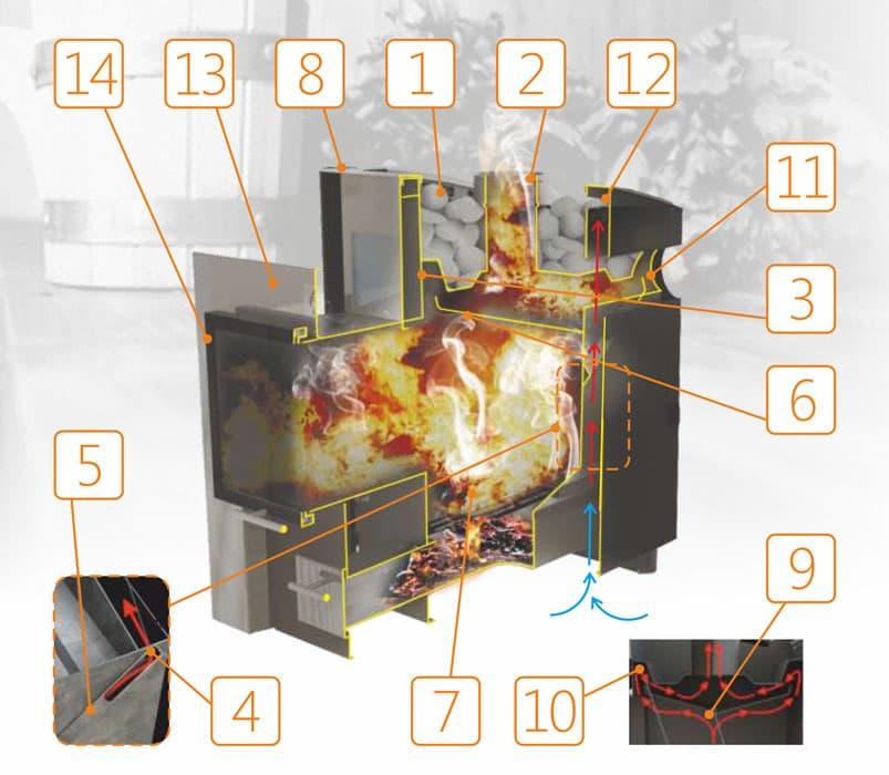 Банная печь «Конвектика 12» терракот