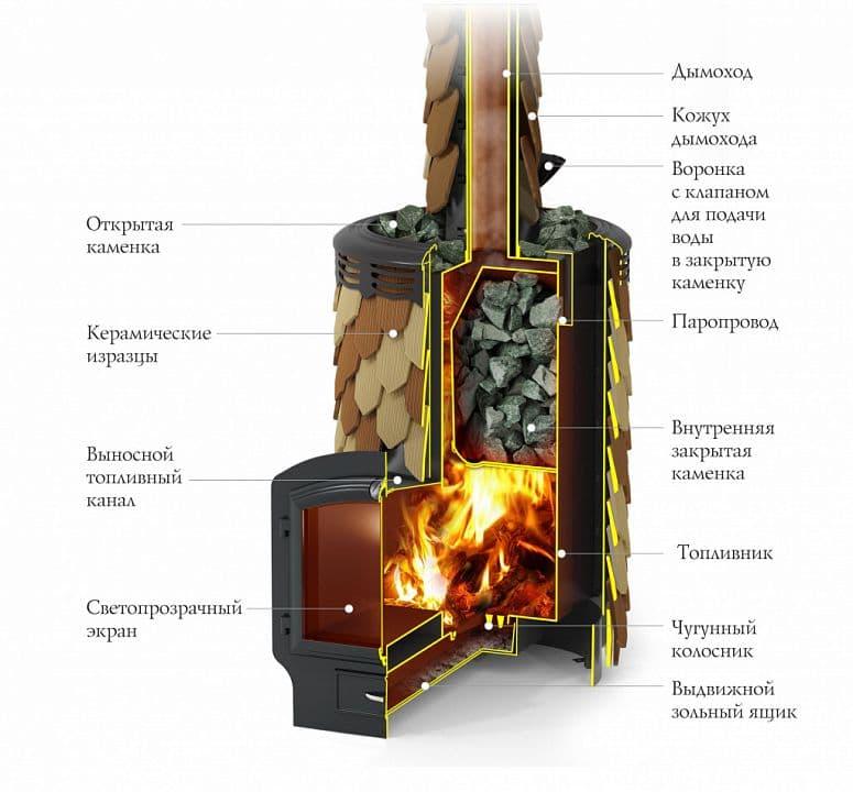 Банная печь «ТMF Альфа Панголина Inox» шамот-терракота