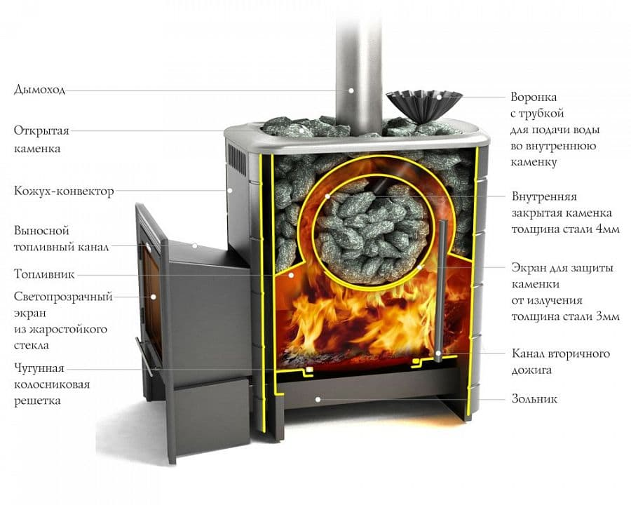 Банная печь «TMF Ангара 2012 Carbon витра» антрацит