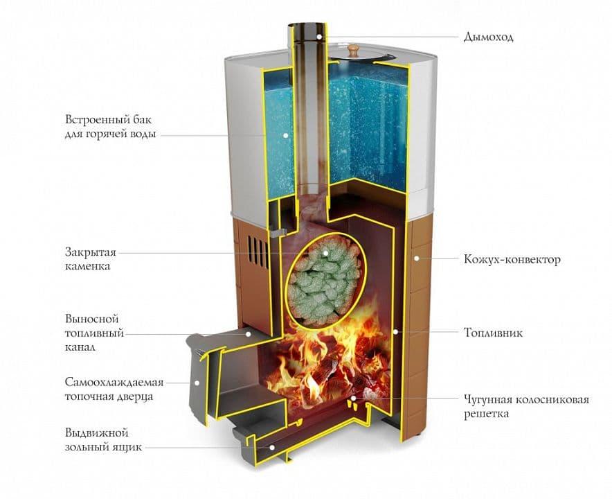 Банная печь «TMF Бирюса 2013 Inox Витра» антрацит