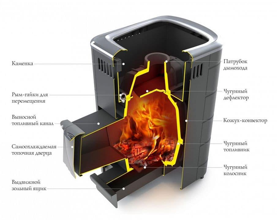 Банная печь чугунная «TMF Тунгуска Cast» терракота