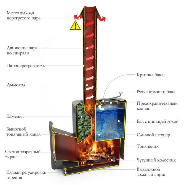 Банная печь «ТМF Скоропарка 2017 Inox Витра Б» антрацит