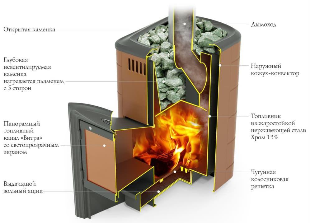 Банная печь «ТМF Тунгуска 2017 Inox витра» терракота
