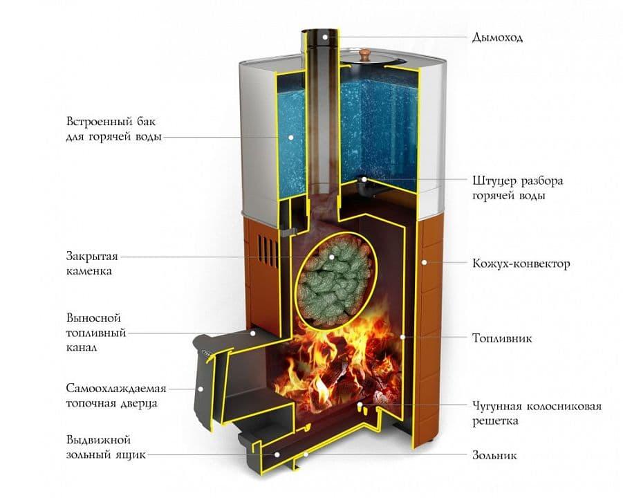 Банная печь со встроенным баком «ТМF Бирюса 2013 Carbon» терракота