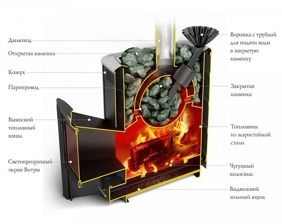 Банная печь «ТМF Гейзер 2014 Inox витра» антрацит
