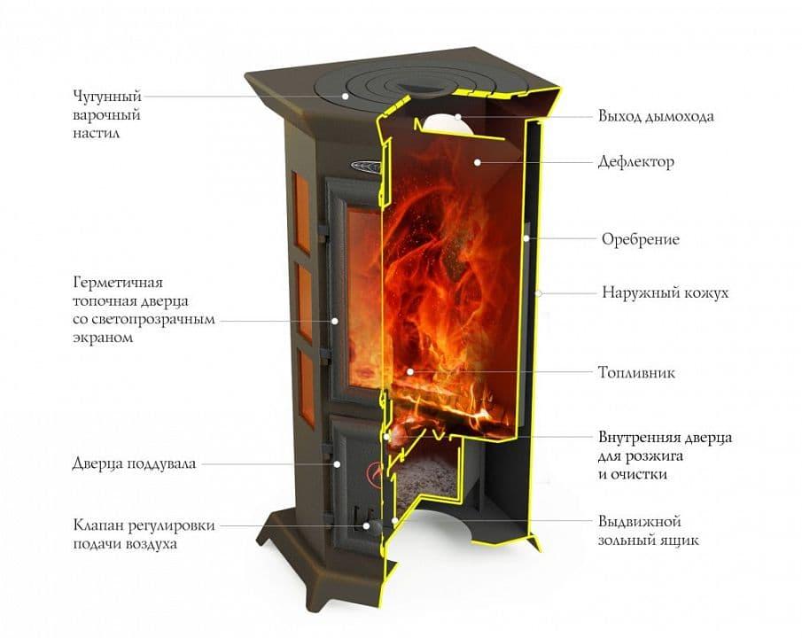 Дровяная отопительно-варочная печь-камин «TMF Статика Квинта»