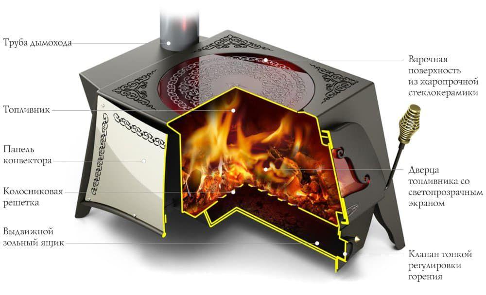 Дровяная отопительно-варочная печь в восточном стиле «TMF Селенга»